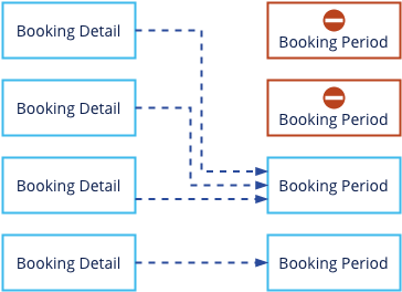 booking_detail_period