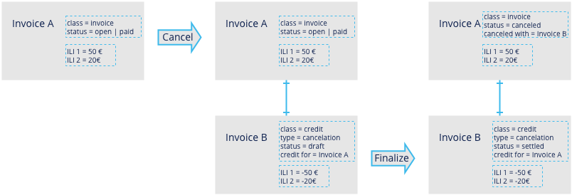 cancel_invoice