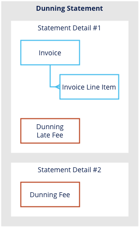 dunning_fees_statements