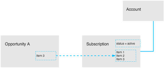 subscription_build_reorder